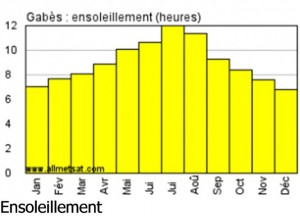 Pheno-Gabes-ensoleillement