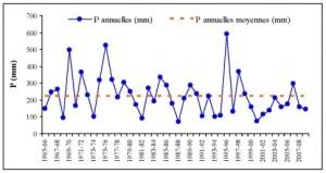 Climatology Kerkena 1965-2009